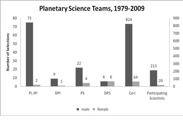 planetaryscienceteams