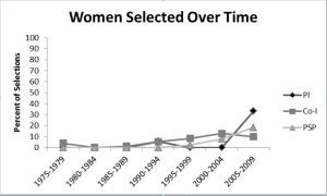 Percent of Women Selected=